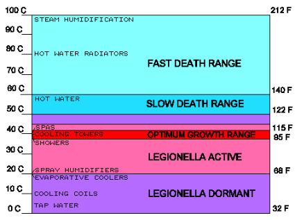 legionnaires disease,lung infection,legionella pneumonia,pontiac fever,pulmonary infection,legionella pneumophila