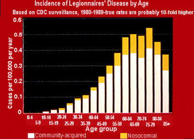 Chart of Incident of Legionairies Disease by Age