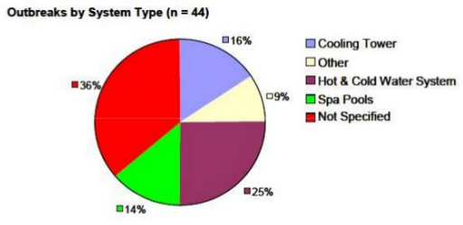 Chart on Legionella Outbreaks by System Types