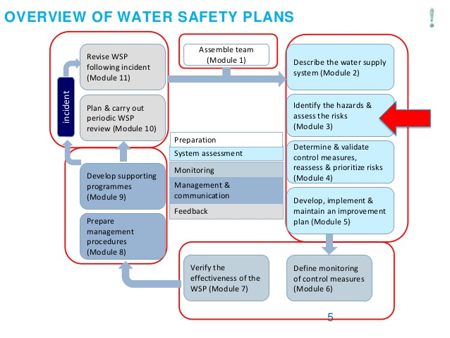 Risk Assessment Services & Water Safety Plans